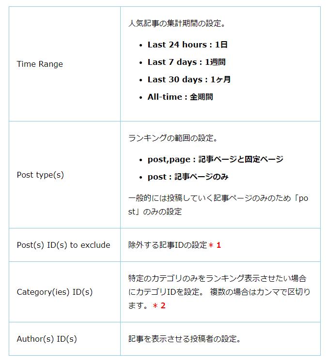 wordpress popular posts 設定 使い方